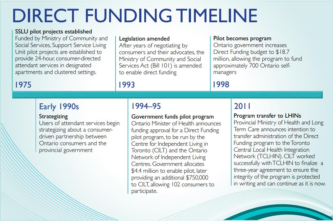 Direct Funding Timeline. SSLU pilot projects established in 1975. Strategizing in early 1990. Legislation amended in 1993. Government funds pilot project in 1994. Pilot becomes program in 1998.  Program transfer to LHINs in 2011.